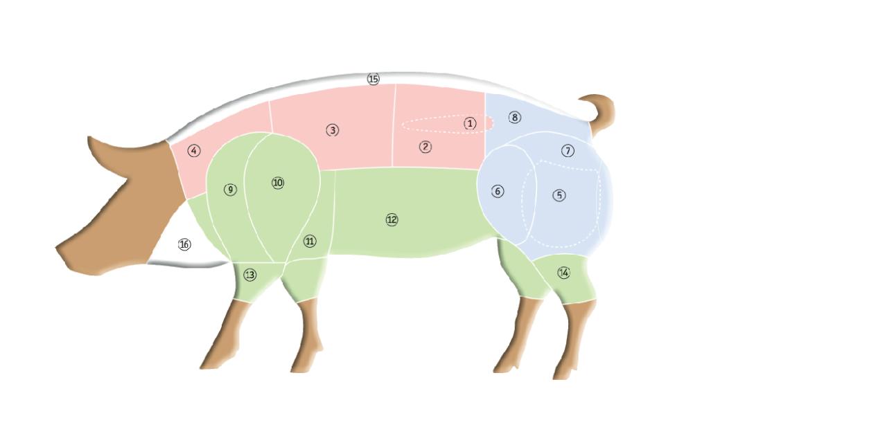 Schweineteile